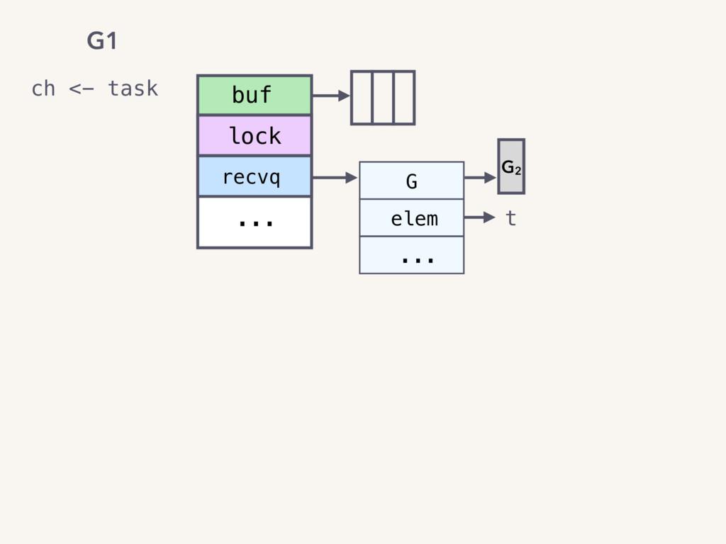 recvq ... buf lock elem ... G t G2 ch <- task G1