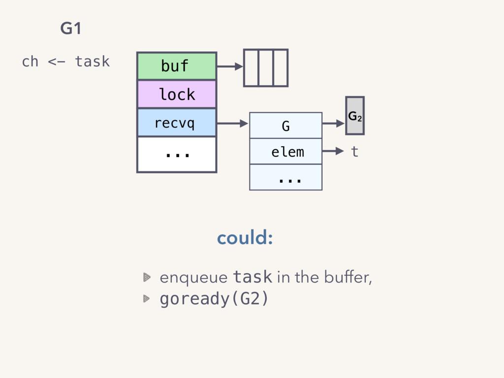 recvq ... buf lock elem ... G t G2 enqueue task...