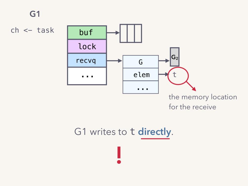 recvq ... buf lock elem ... G t G2 ch <- task G...