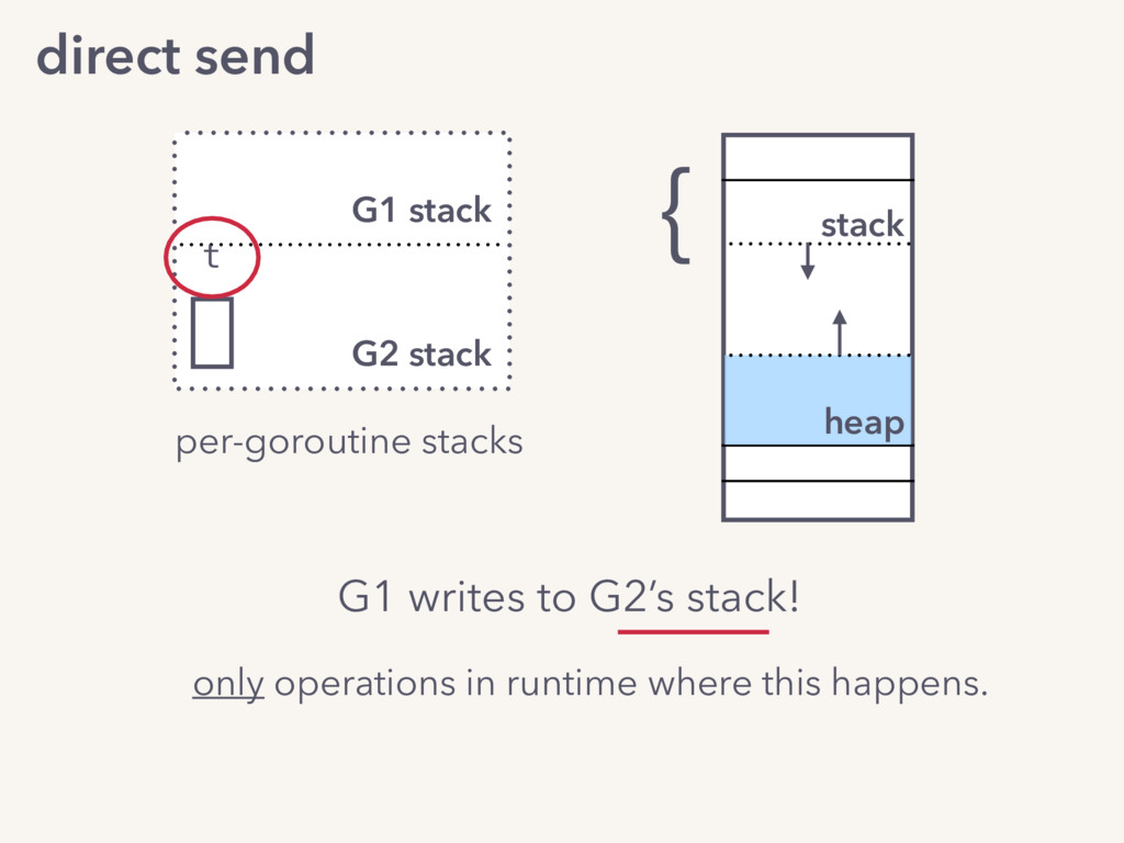 } per-goroutine stacks heap stack G1 stack G2 s...