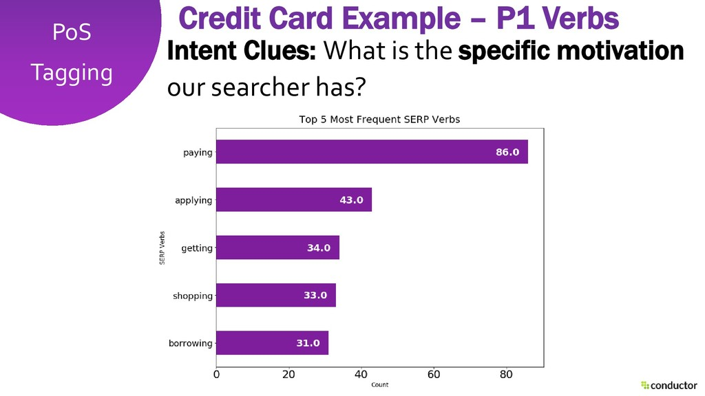 PoS Tagging Credit Card Example – P1 Verbs Inte...