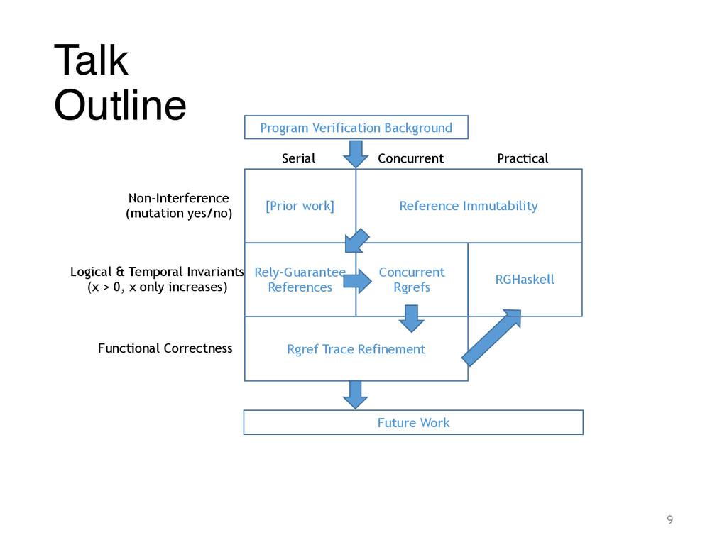 Talk Outline Program Verification Background [...