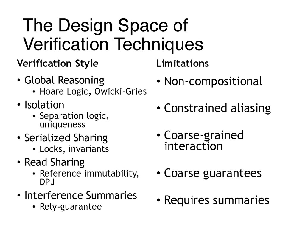 The Design Space of Verification Techniques Ve...