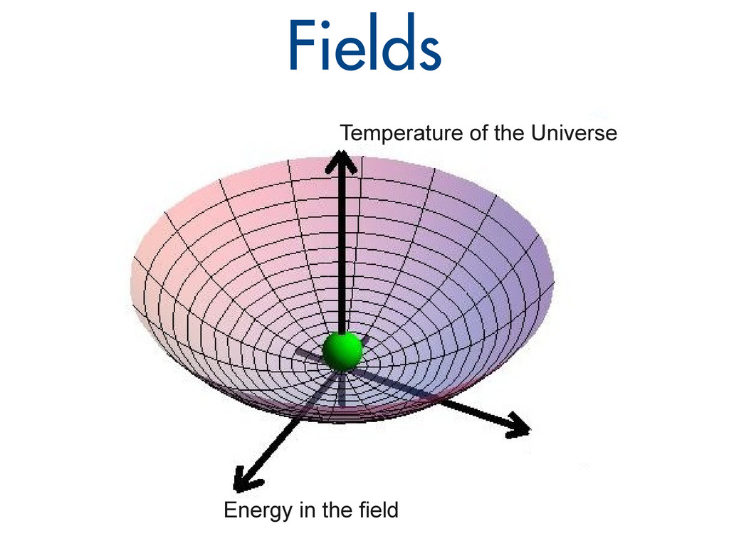 Fields Temperature of the Universe Energy in th...