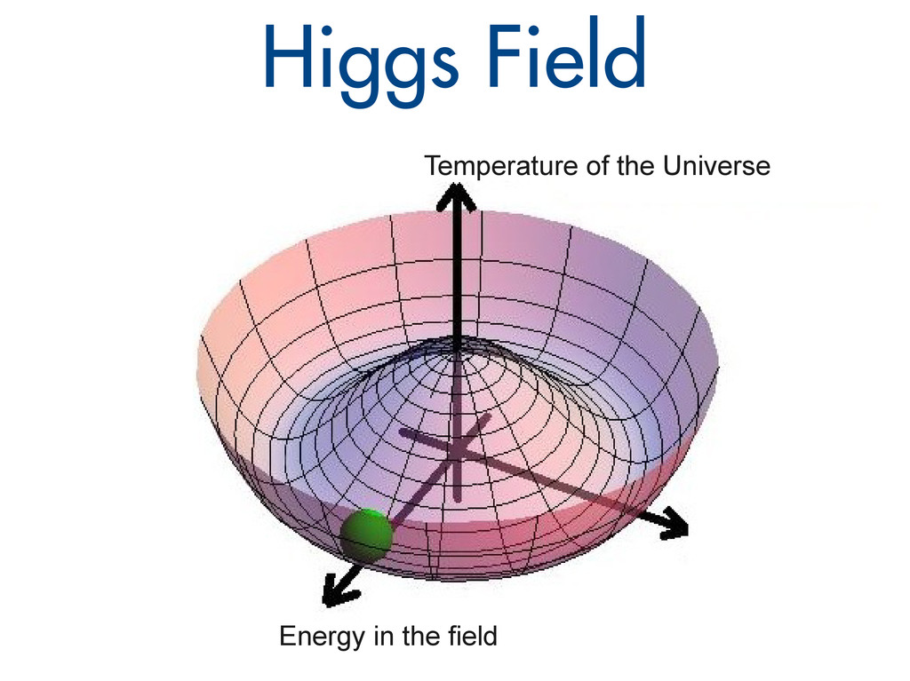 Higgs Field Temperature of the Universe Energy ...