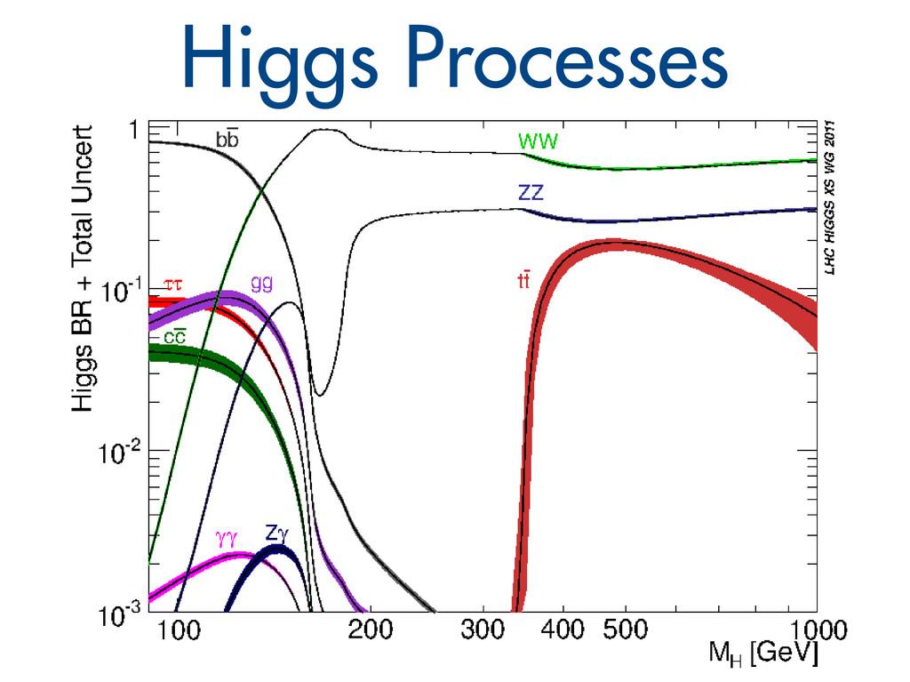 Higgs Processes