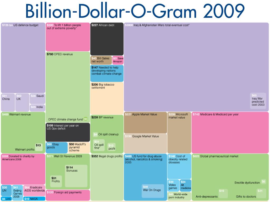 Billion-Dollar-O-Gram 2009