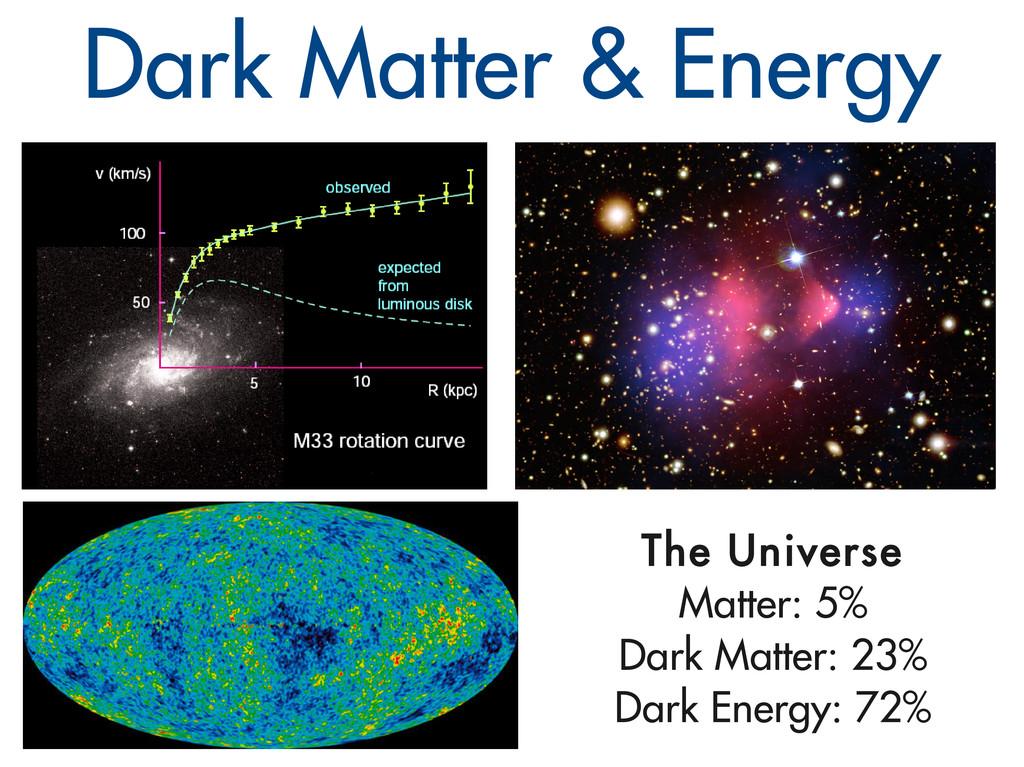 The Universe Matter: 5% Dark Matter: 23% Dark E...