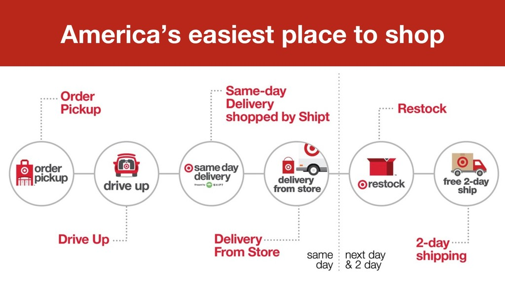 America's easiest place to shop