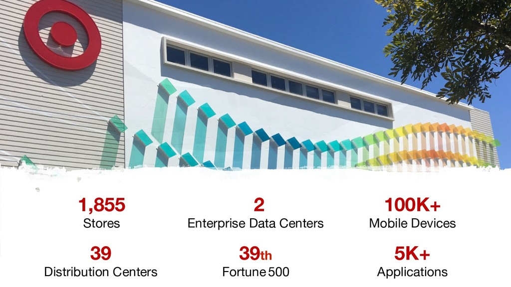 39 Distribution Centers 100K+ Mobile Devices 2...