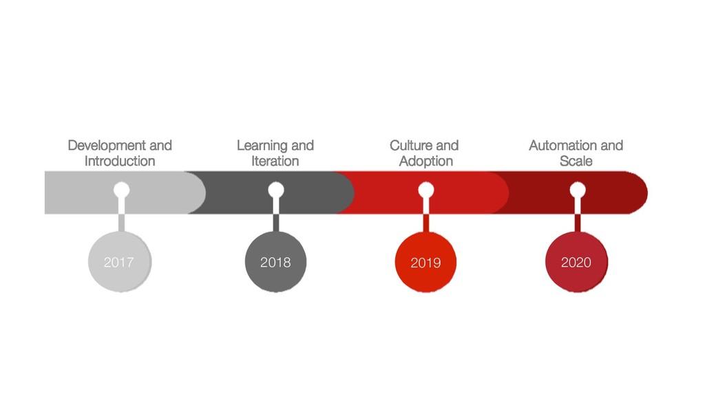2020 2019 2018 2017 Development and Introductio...