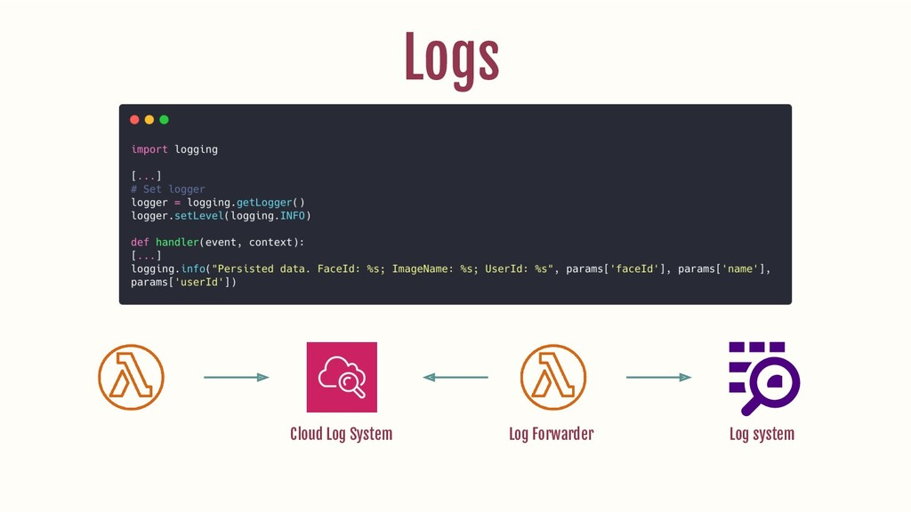 Logs Cloud Log System Log Forwarder Log system