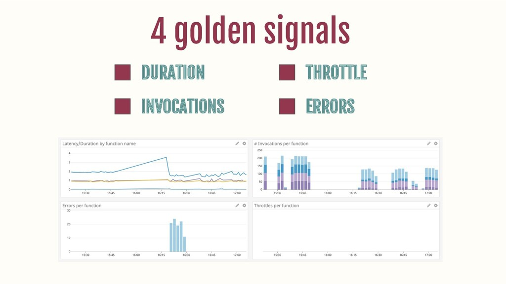 DURATION INVOCATIONS THROTTLE ERRORS 4 golden s...