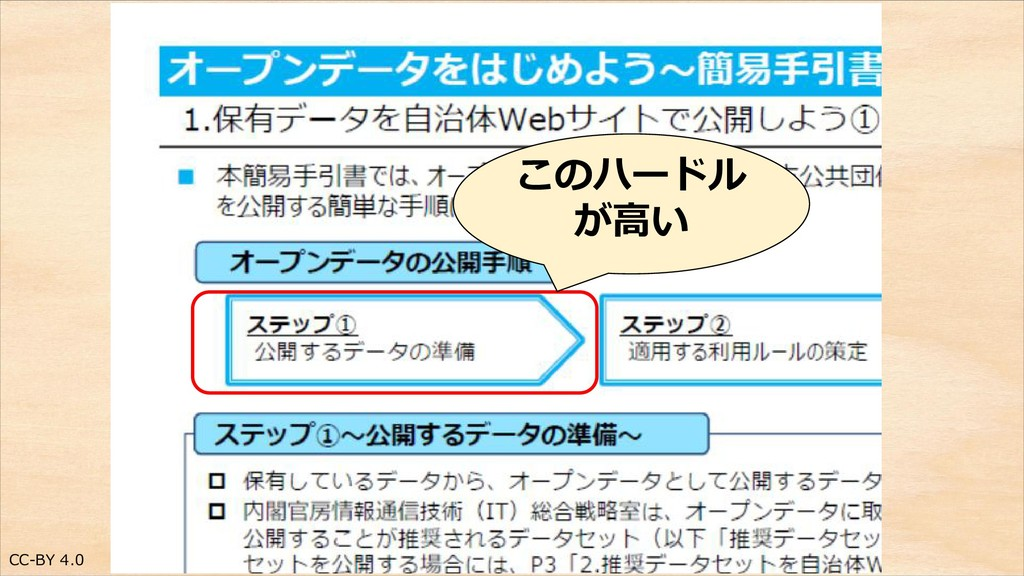 CC-BY 4.0 このハードル が高い