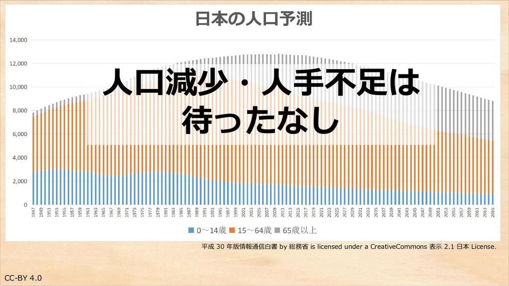 CC-BY 4.0 平成 30 年版情報通信白書 by 総務省 is licensed und...