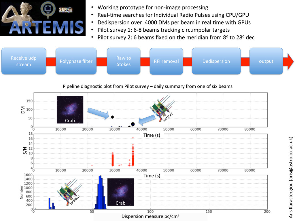 Dispersion measure pc/cm3 Time (s) Cra...