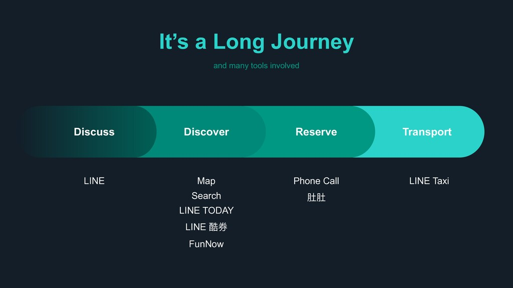 It's a Long Journey and many tools involved LIN...