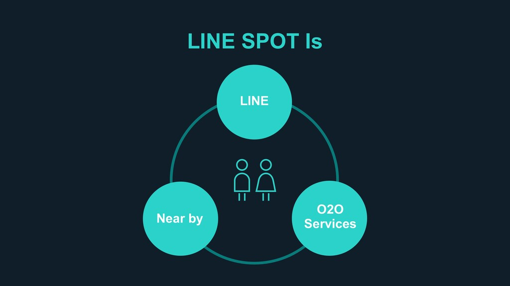 LINE SPOT Is LINE Near by O2O Services