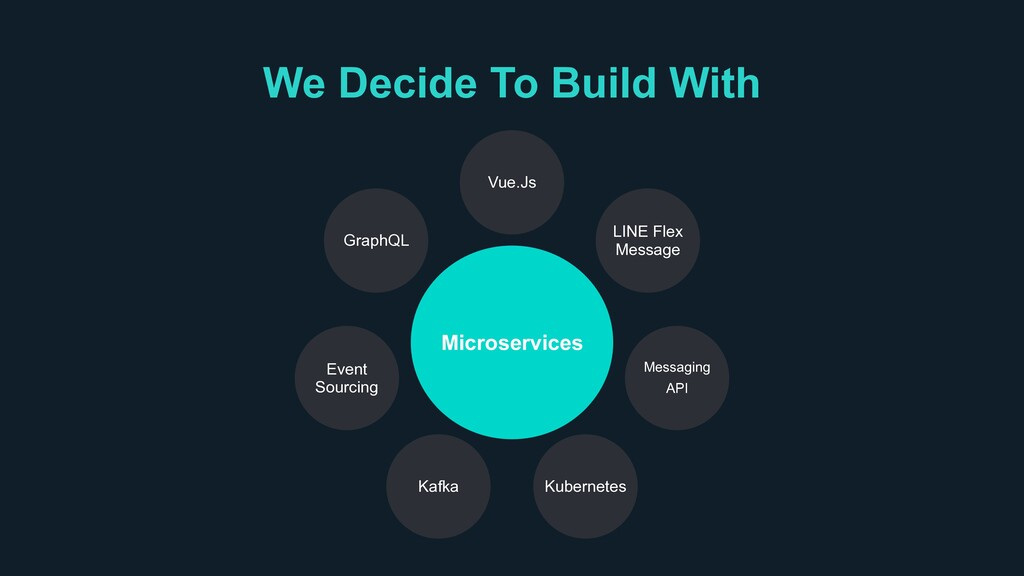 We Decide To Build With Microservices GraphQL V...