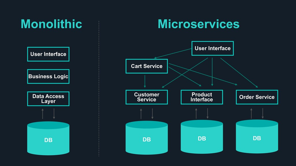 Monolithic Microservices DB Data Access Layer B...