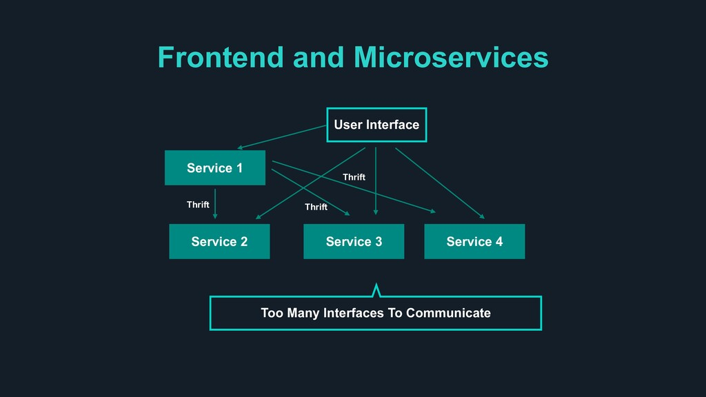 Frontend and Microservices User Interface Too M...