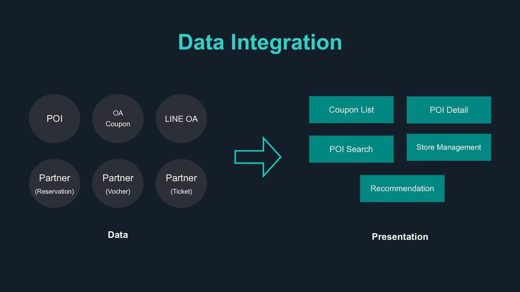 Data Integration Coupon List POI Search POI Det...