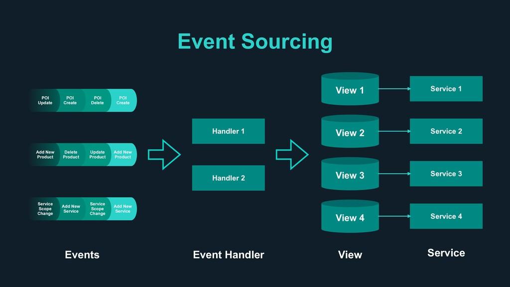 Event Sourcing Handler 1 Handler 2 View 1 View ...