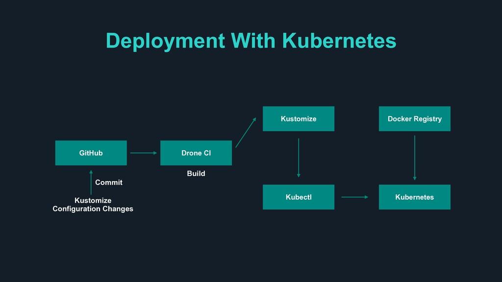 Deployment With Kubernetes Kustomize Configurat...