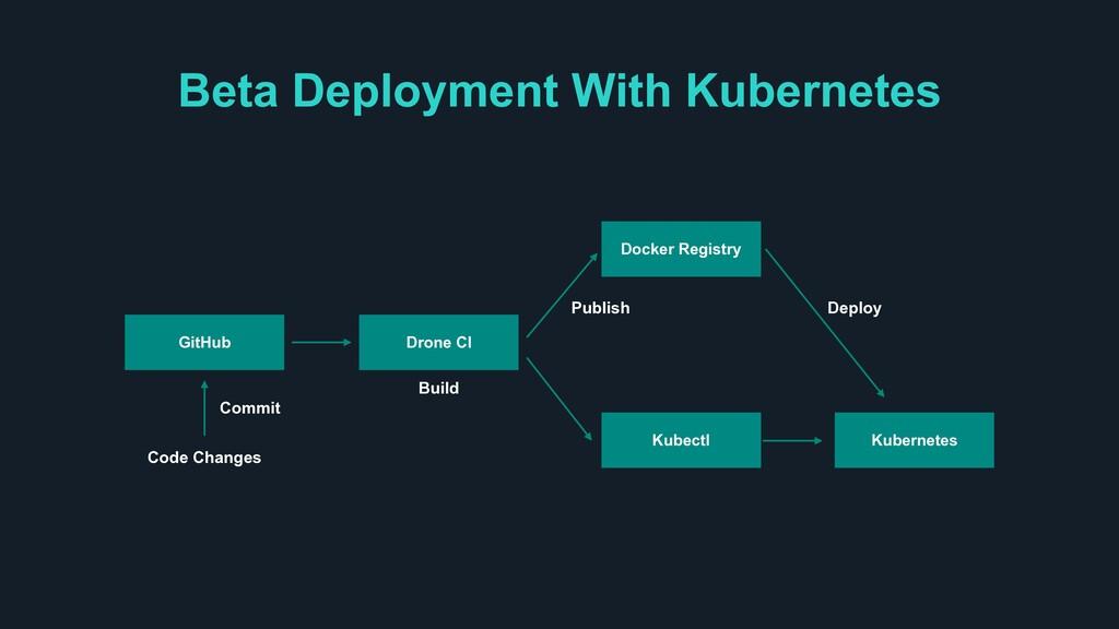 Beta Deployment With Kubernetes GitHub Drone CI...