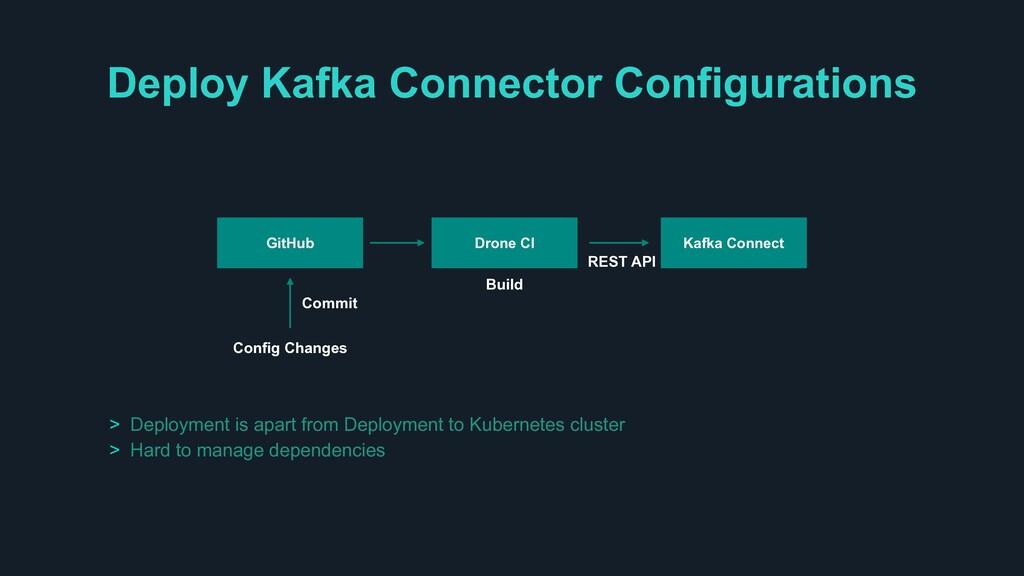 Deploy Kafka Connector Configurations GitHub Dr...