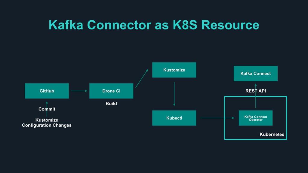 Kafka Connector as K8S Resource GitHub Drone CI...