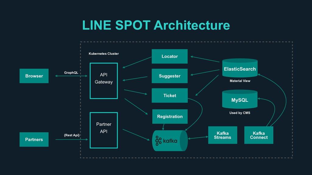 LINE SPOT Architecture MySQL ElasticSearch Kafk...