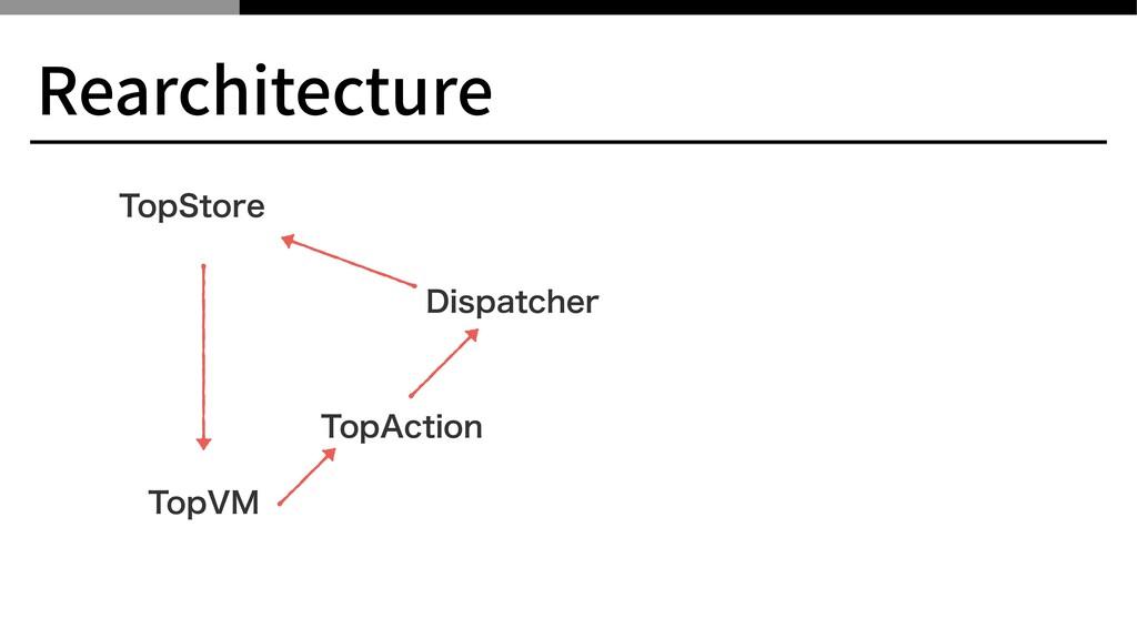 """Rearchitecture 5PQ7. 5PQ4UPSF 5PQ""""DUJPO %JTQBUD..."""