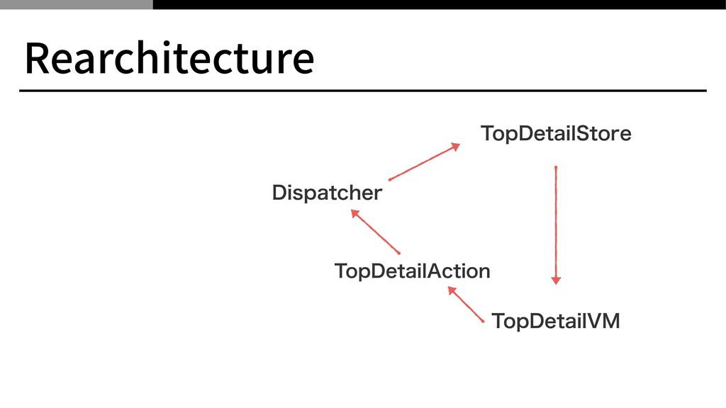 Rearchitecture %JTQBUDIFS 5PQ%FUBJM7. 5PQ%FUBJM...