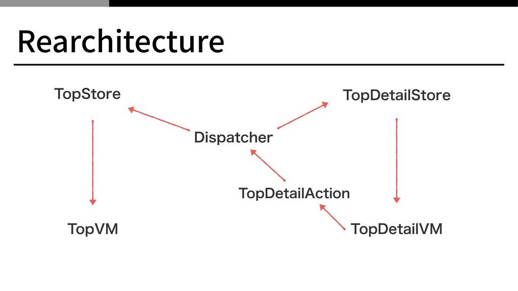 Rearchitecture 5PQ7. 5PQ4UPSF %JTQBUDIFS 5PQ%FU...