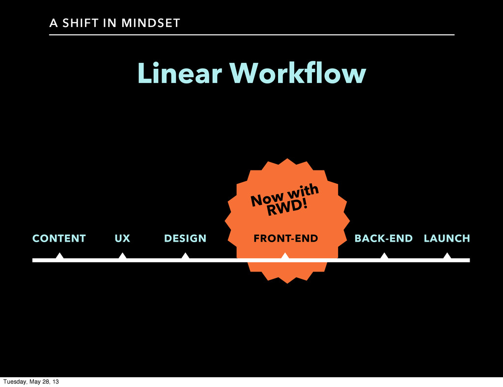 A SHIFT IN MINDSET Linear Workflow CONTENT UX D...