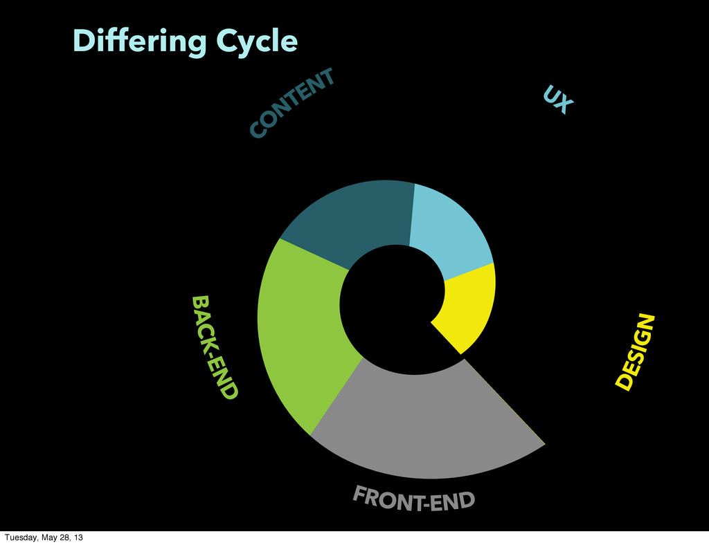 Differing Cycle BACK-END FRONT-END DESIGN C O N...