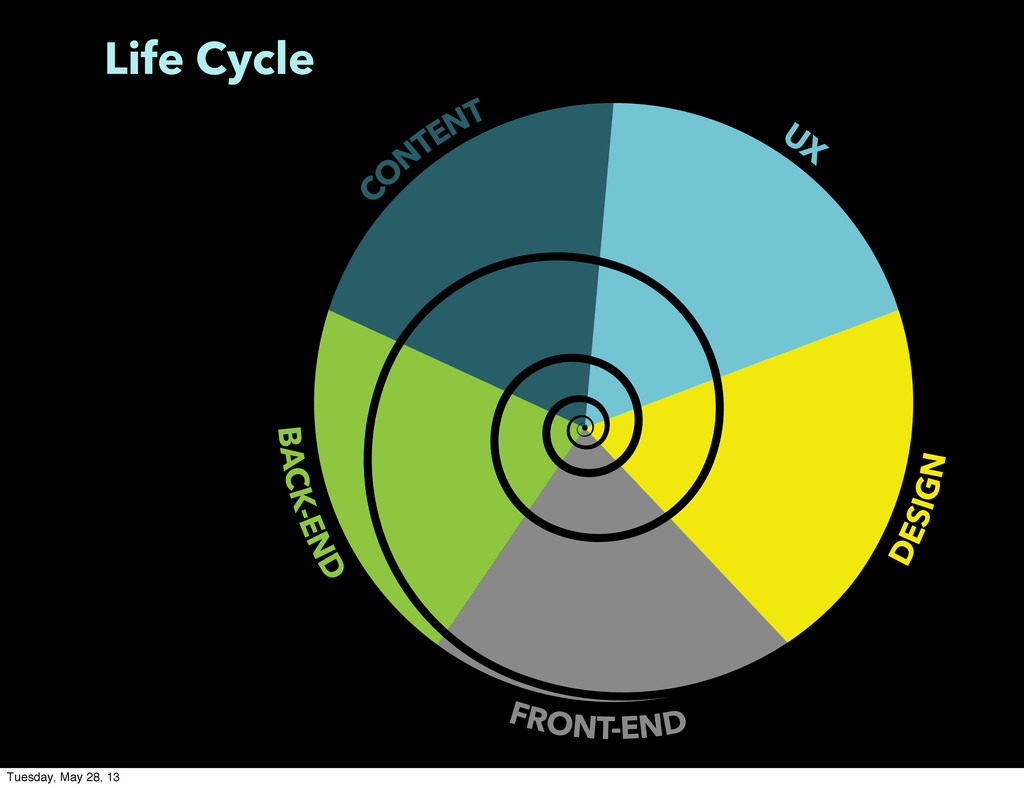 Life Cycle BACK-END FRONT-END DESIGN C O NTENT ...