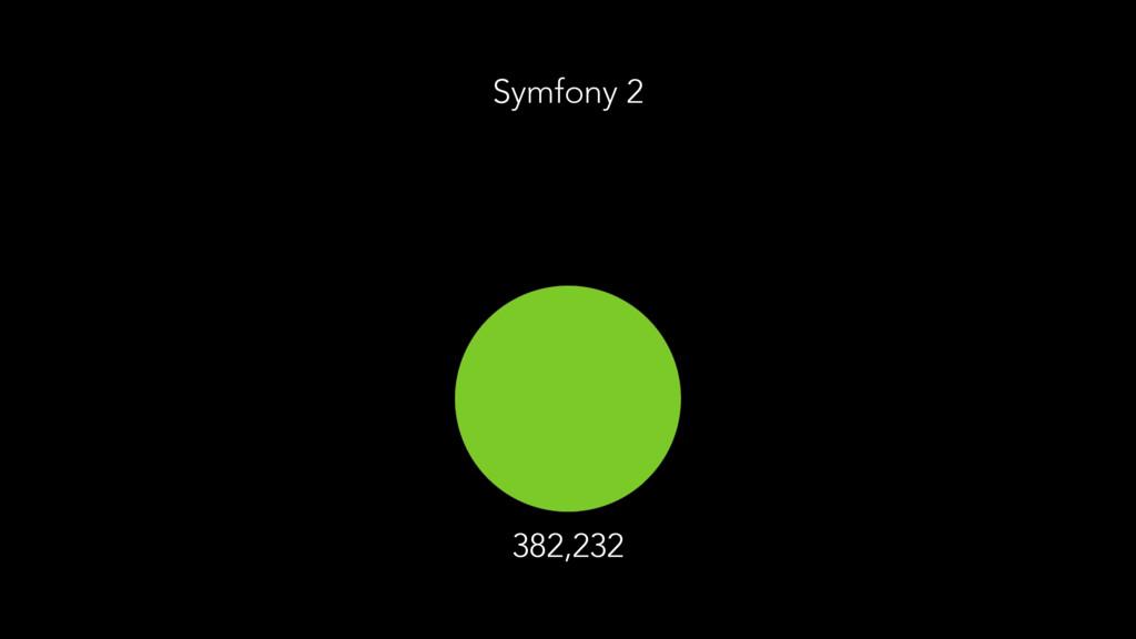 Symfony 2 382,232