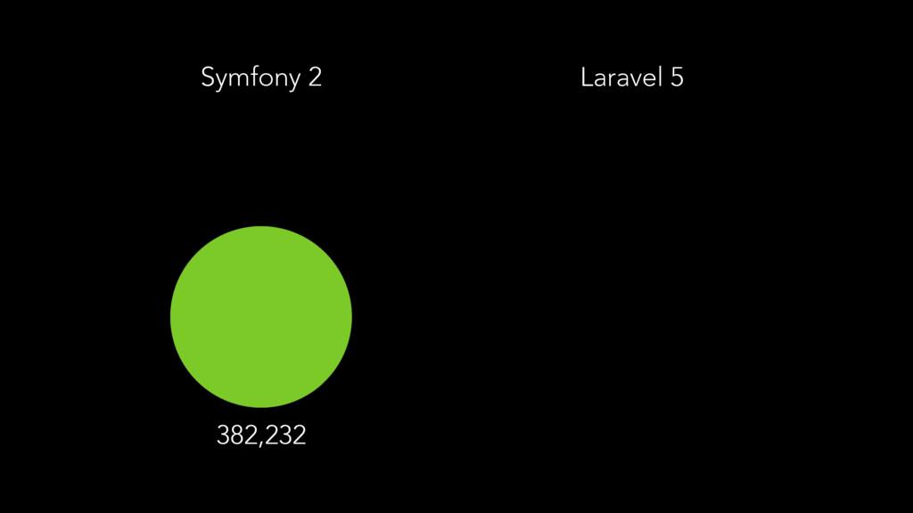Laravel 5 382,232 Symfony 2