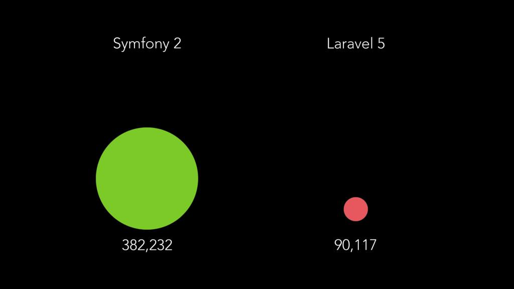 Laravel 5 382,232 90,117 Symfony 2