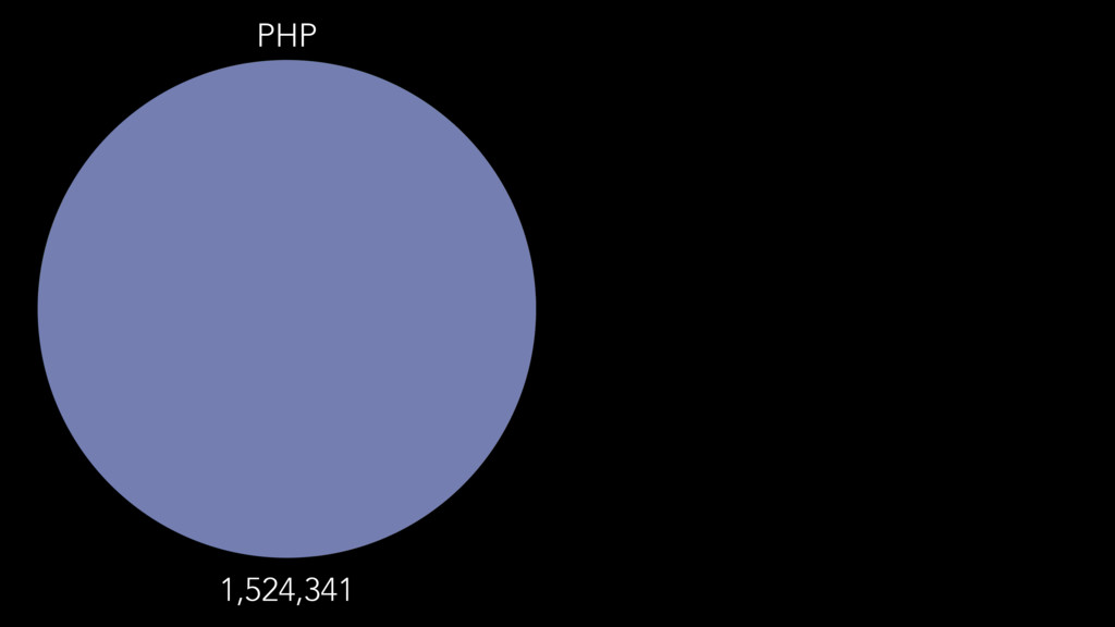 PHP 1,524,341