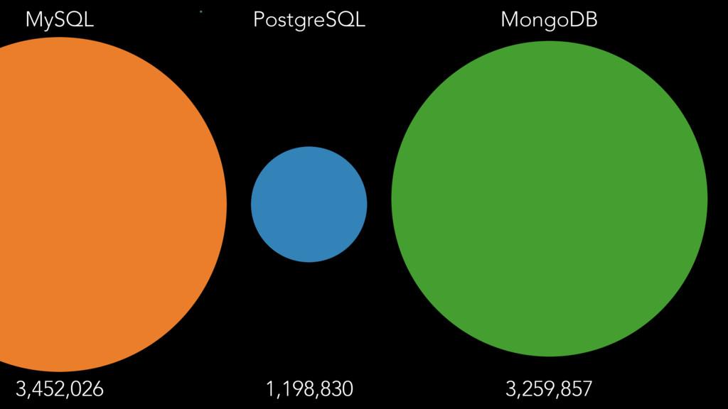 MySQL 3,452,026 PostgreSQL 1,198,830 MongoDB 3,...