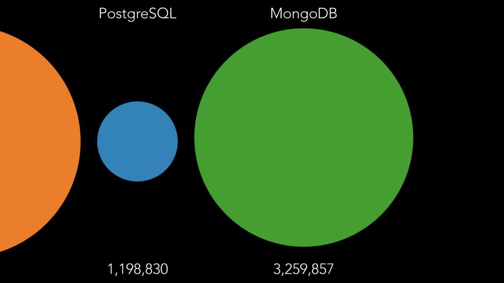 PostgreSQL 1,198,830 MongoDB 3,259,857