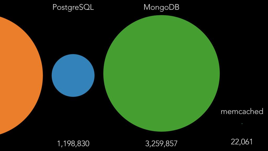 PostgreSQL 1,198,830 MongoDB 3,259,857 memcache...