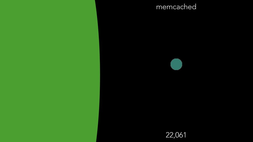 memcached 22,061