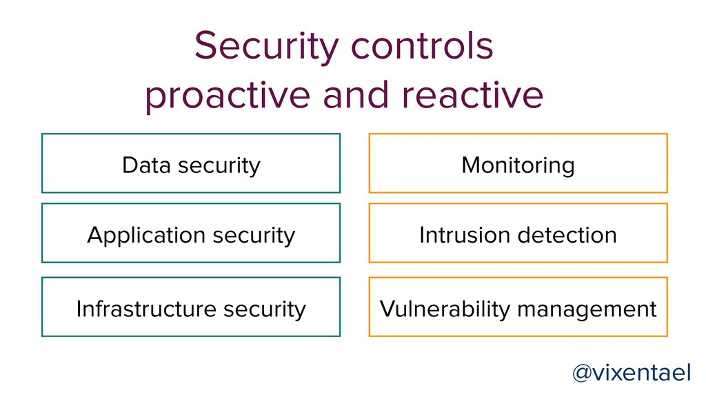 Data security Application security Infrastructu...