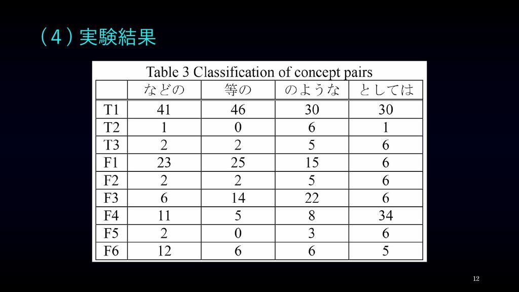 (4) 実験結果 12