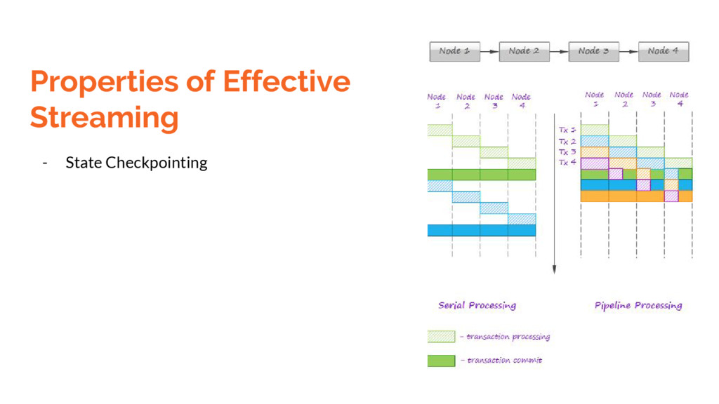 Properties of Effective Streaming - State Check...