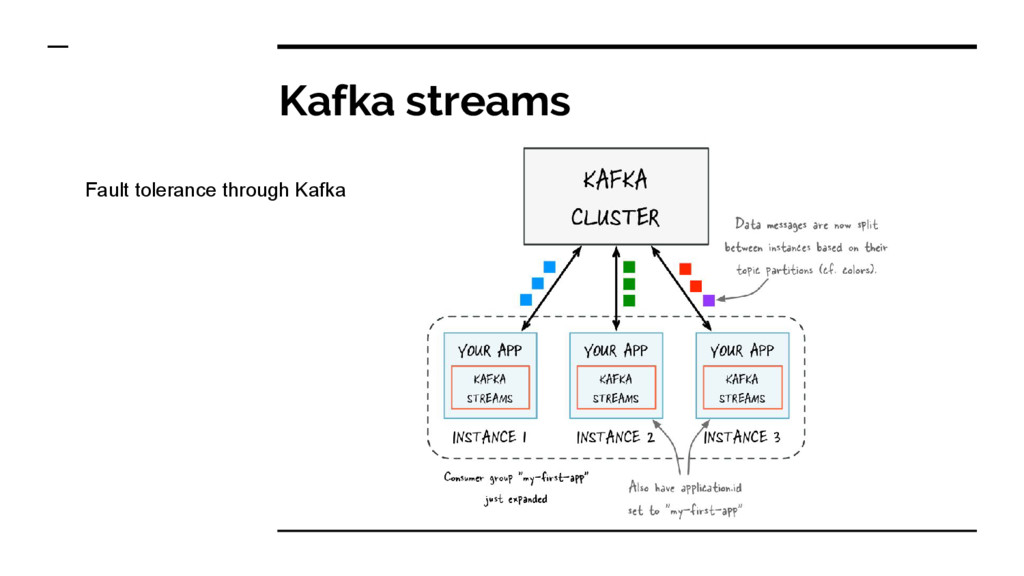 Kafka streams Fault tolerance through Kafka